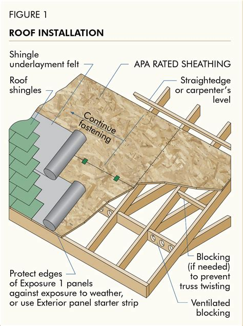 Cupola Installation Roof Sheathing Allowable Spans For Wood Structural