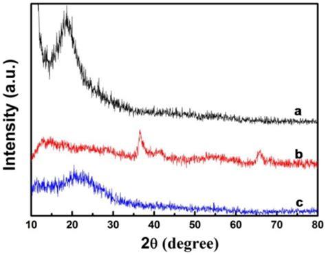 xrd pattern of mno2 pone 0043328 g004 fabrication of polypyrrole graphene