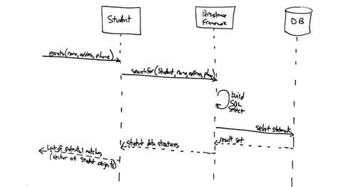 how to draw sequence diagram uml 2 sequence diagrams an agile introduction