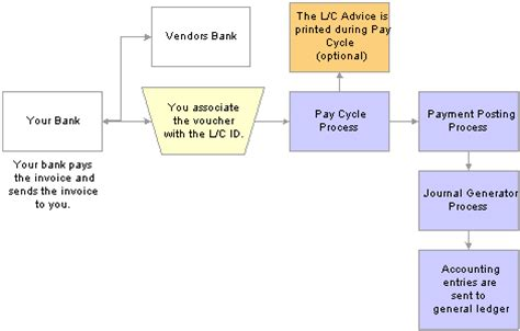 Letter Of Credit Process Flow Chart Setting Up Payment Formats And Payment Forms