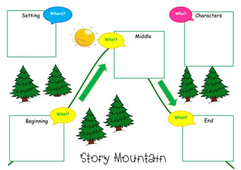 tes new year story resources narrative planning story mountain by gemcorcor