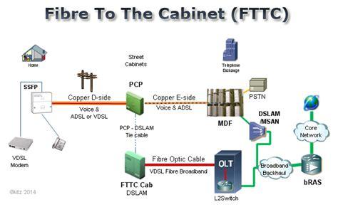 Cabinet Sogea by Kitz Fttc Fibre Broadband