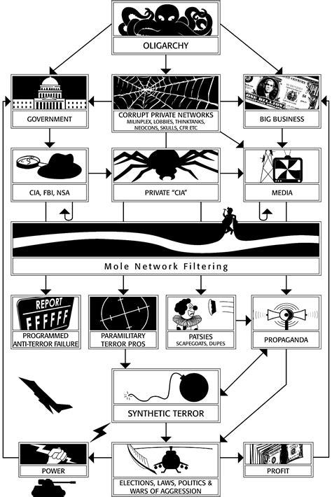 illuminati bloodlines chart general illuminati organizational chart
