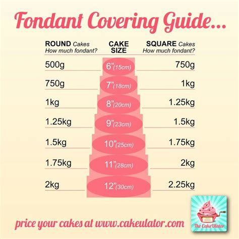 medidas de pasteles guia para cobertura de fondant porciones y medidas