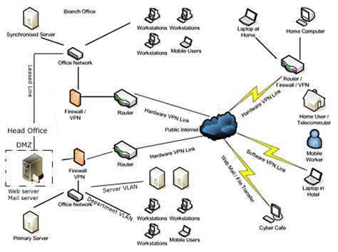 home area network design technadol it solutions