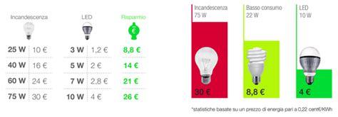 comparazione lade led e basso consumo shop illumia come acquistare lade a basso consumo