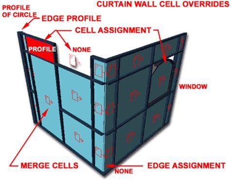 Adt Development Guide Part 5 Curtain Walls