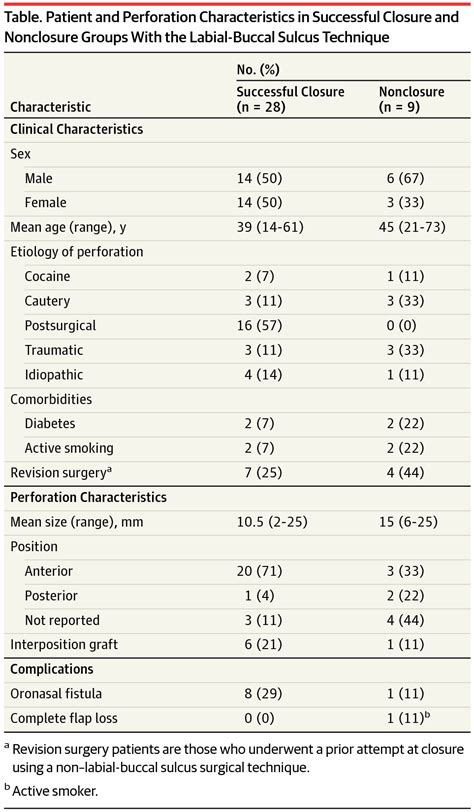 Research Letter Jama Psychiatry revisiting the buccal sulcus flap for septal perforation closure surgery jama