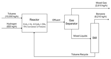 process block flow diagram block flow diagram chemical engineering images