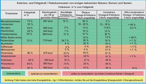 transfette tabelle gesunde ern 228 hrung lebensmittel page 904