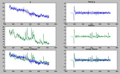 tutorial python signal numpy how can i smooth out these signal traces using