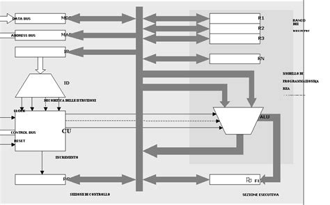 architettura interna architettura interna microprocessore