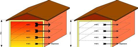 temperatura riscaldamento a pavimento caratteristiche generali sistema di riscaldamento a
