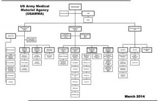 united healthcare employee help desk sle office organizational chart trend yvotube