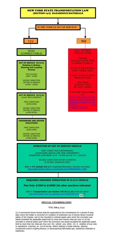 state department of motor vehicles new york state department of motor vehicles tickets