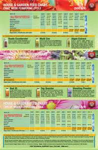house and garden nutrient calculator ppm garden ftempo