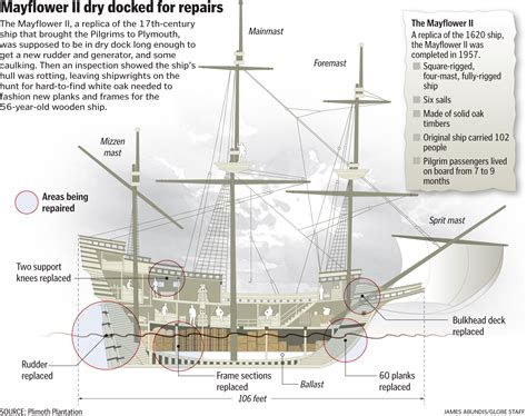 Boston Globe Business Section by Repairs To Mayflower Ii