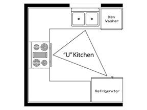 U Shaped Kitchen Layouts With Island what is the kitchen work triangle momentum construction