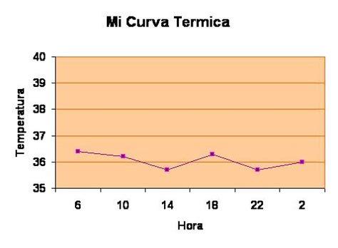 oscilacion termica definicion semiologia uis jairo lopez mi curva termica