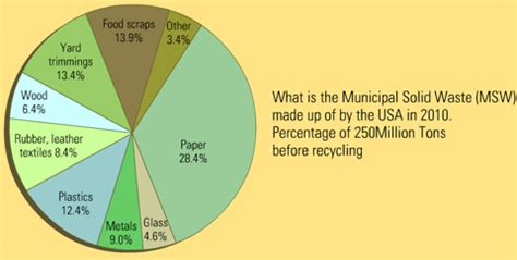 here are some major sources of waste