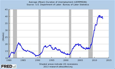 average mean duration of unemployment creekside chat california december 2012 unemployment rate