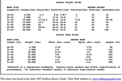 boat anchor size chart plough anchor sizing sailing forums page 1