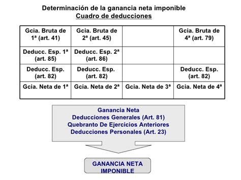 deducciones de 4ta categoria 2016 tabla tabla de deducciones de ganancias cuarta categoria de