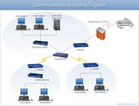Home Network Design Guide Network Architecture Diagram Exle Communication Network