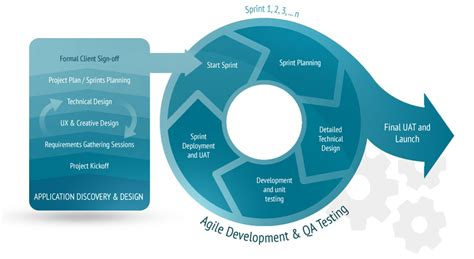 the age of agile how smart companies are transforming the way work gets done books requirements management using agile model
