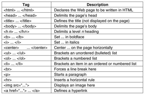 html layout tags and their meanings gordon hci if 13