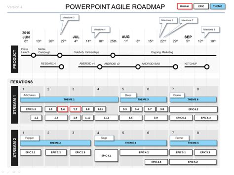 Powerpoint Agile Roadmap Template 4 Agile Formats Project Plan Ppt Template