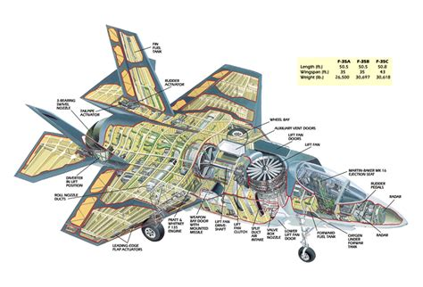 aircraft layout and detail design us air force and us navy f 35 jsf fighter aircraft