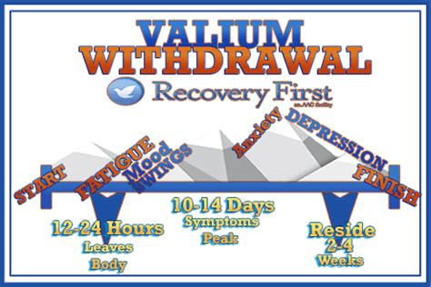 Valium Detox Duration by Valium Withdrawal Timeline Recovery Treatment Center