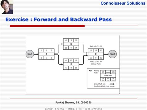 network diagram forward and backward pass project time management pmbok 5th edition