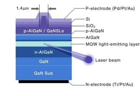 simulation of ingan blue laser diode ingan based green laser diodes on semipolar gan substrate 28 images semiconductor today