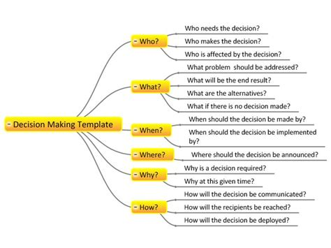1000 ideas about mind map template on pinterest mind
