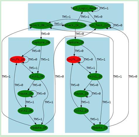 jtag state diagram jtag tap controller 爱程序网