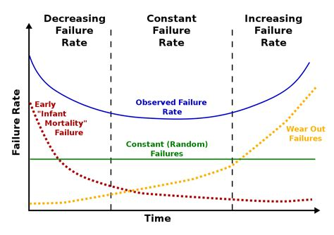 reliability bathtub curve bathtub curve wikipedia