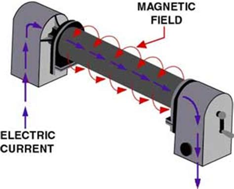 define magnetization by induction define magnetization by induction 28 images electric charge static electricity electric
