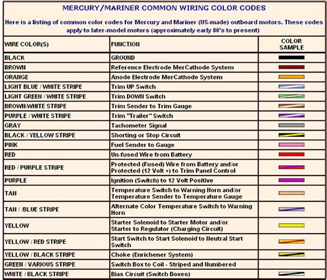 common wire color codes technical information