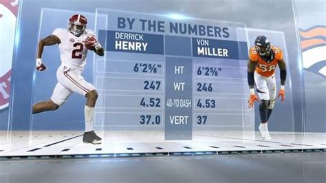von miller bench press alabama crimson tide at the nfl combine friday results