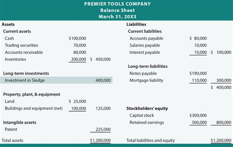 investments requiring consolidation