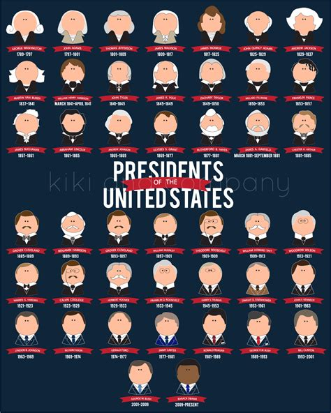 presidents of the united states presidents of the united states