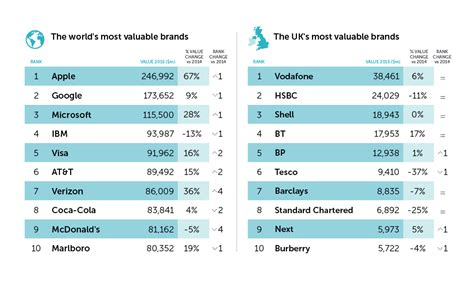 Best Global Mba Brands by Why This Was A Bad Year For Brandz S Top 10 Uk Brands
