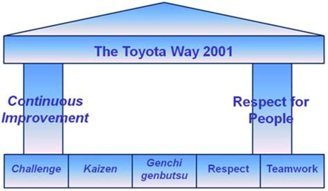 The Toyota Way The Efqm Excellence Model And Process Capture Management