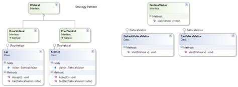 visitor pattern php stack overflow oop what is the difference between strategy pattern and