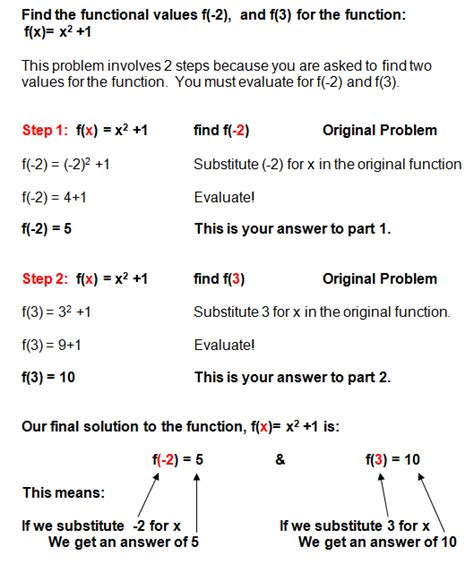 Algebra 1 Function Notation Worksheet by Math Worksheets Functions Addition And Subtraction