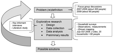 group layout meaning fig 1 diagram depicting the methodology used in this