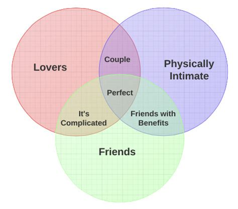 relationship venn diagram why harry and sally can never be friends