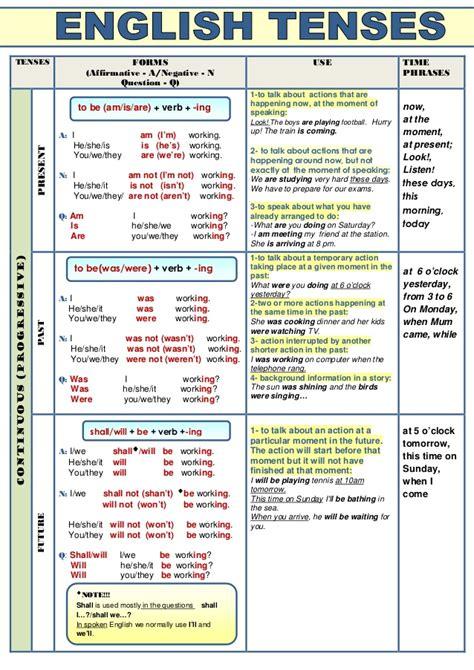 grammar tenses table verb tenses table
